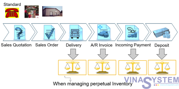 Accounting for sales and purchasing in sap business one these are the documents in the sales process that create automatic journal entries and therefore affect the accounting system the delivery the ar invoice ccuart Image collections