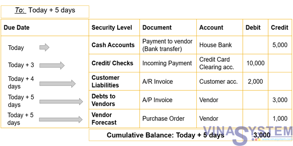 Cash Management Reports in SAP Business One