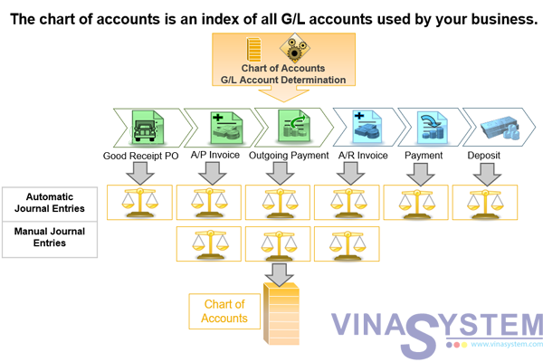 Chart of Accounts in SAP Business One - Chart of Accounts