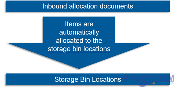 Bin Locations in SAP Business One - Bin Locations Overview