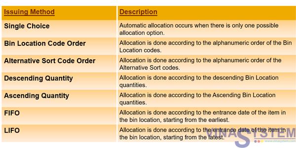 Bin Locations in SAP Business One - Bin Locations Overview