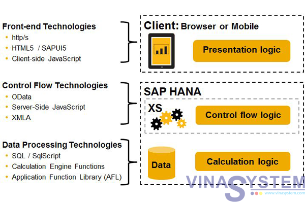 Tài liệu SAP HANA - SAP HANA Extended Application Services