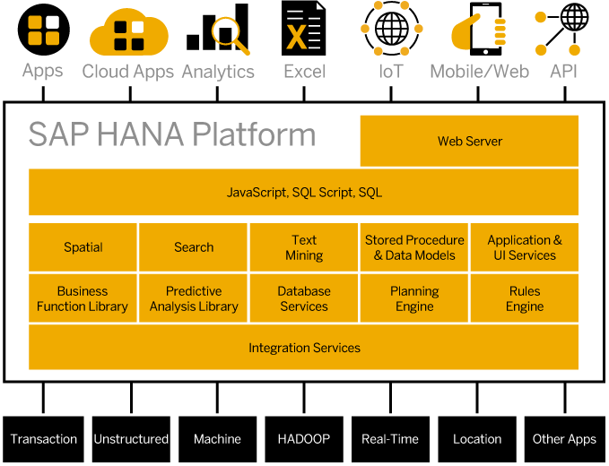 Tài liệu SAP HANA - SAP HANA In-Memory Database
